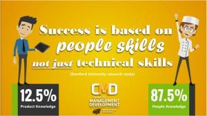 Wichita Management Leadership Development Training Kansas Team Building